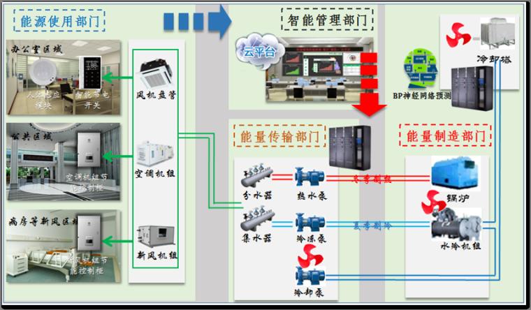 大数据与人工智能在中央空调系统中的运用