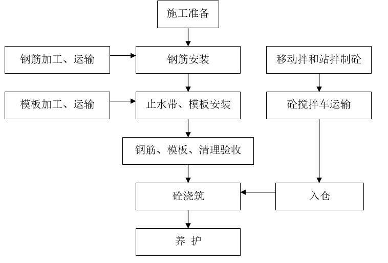 管身段施工总体工艺流程