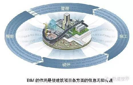 us系列变频器说明书资料下载-中国铁路BIM标准体系框架研究
