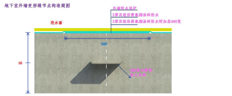 [上海]综合办公楼防水施工方案培训讲义PPT-40地下室外墙变形缝节点构造简图