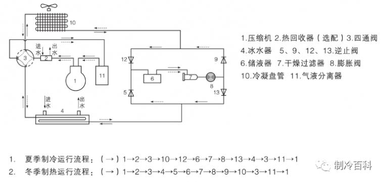 风冷热泵冷热水系统资料下载-风冷热泵、多联机、水冷机组性能对比