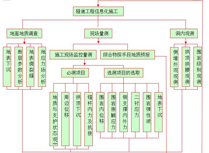 隧道工程信息化施工主要内涵及流程图