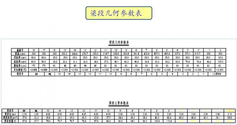 悬臂法连续刚构midas建模全程案例,很详_18