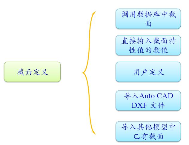 悬臂法连续刚构midas建模全程案例,很详_16