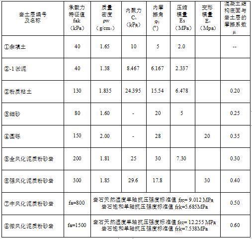 知名企业赣州深基坑施工组织设计(59P)