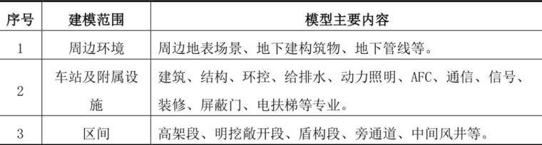 BIM应用案例上海市轨道交通17号线工程