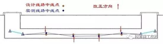 隧道测量放线与尺寸控制_2