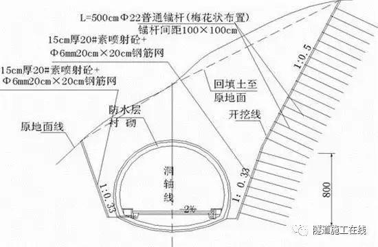 隧道测量放线与尺寸控制_4