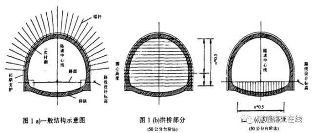 隧道测量放线与尺寸控制_3