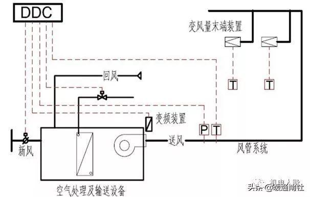 暖通空调——VAV变风量系统设计入门(一)