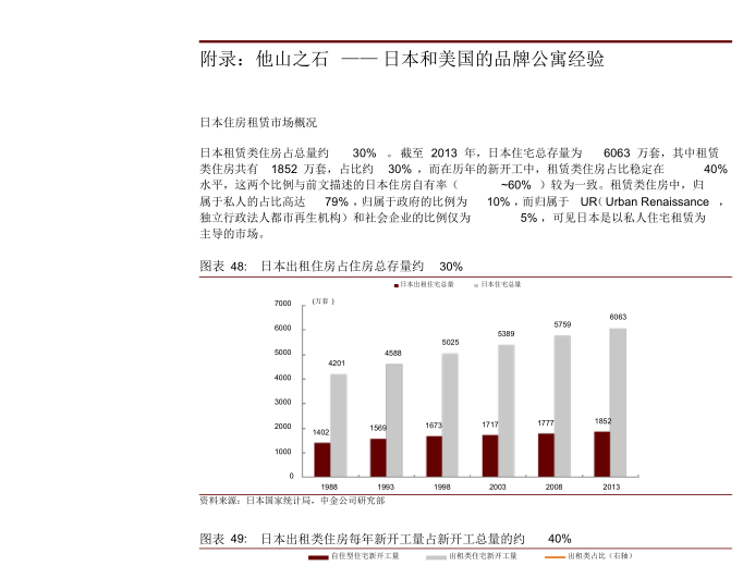 2017年长租公寓行业深度分析报告5