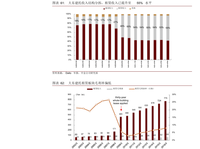 2017年长租公寓行业深度分析报告7