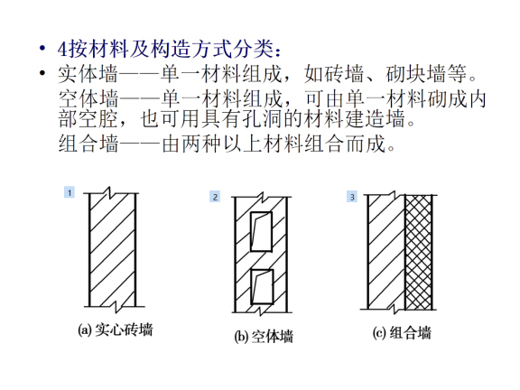 建筑工程墙体砌筑施工工艺及质量控制措施