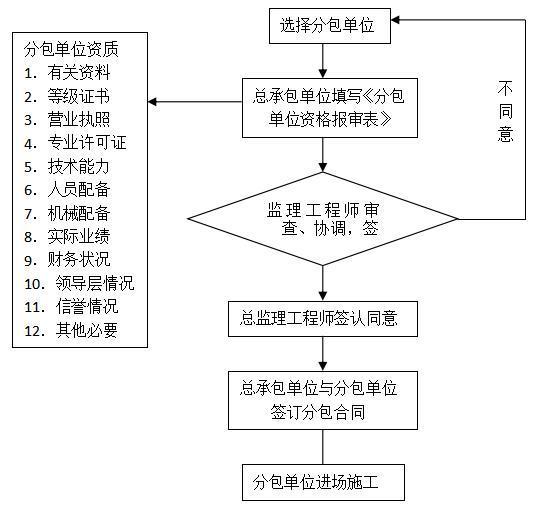 建筑工程各项分部工程质量控制措施