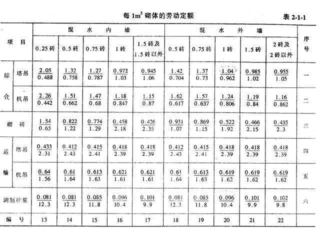 建筑工程概预算与工程量清单计价ppt(440页)-劳动定额
