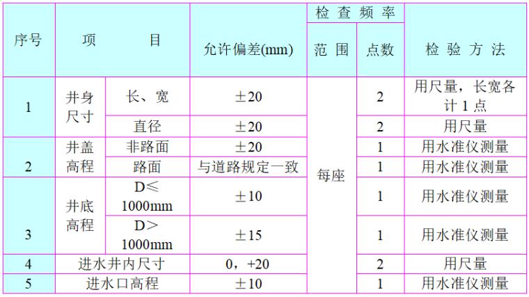 [郑州]市政道路雨污水工程施工组织设计