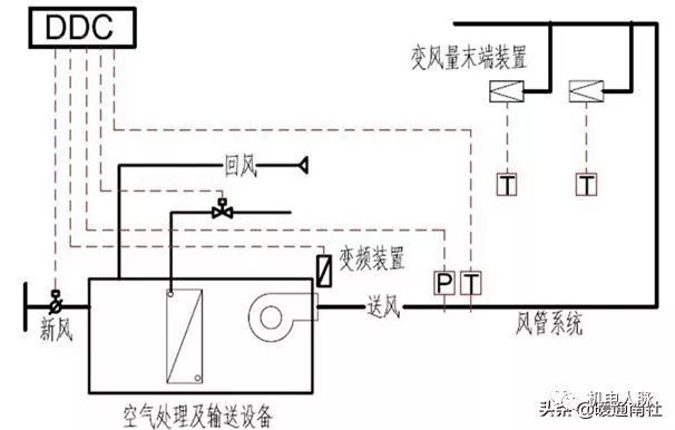 VAV变风量空调系统基础应用手册
