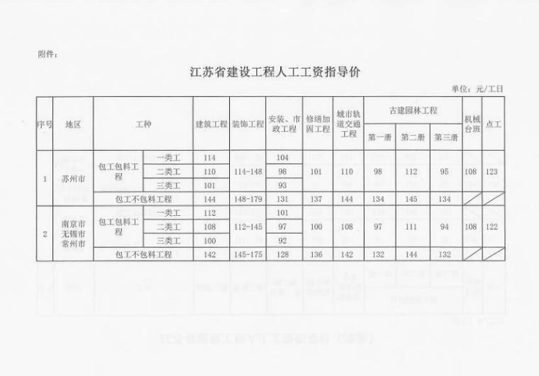 江苏省2020年上半年人工指导价