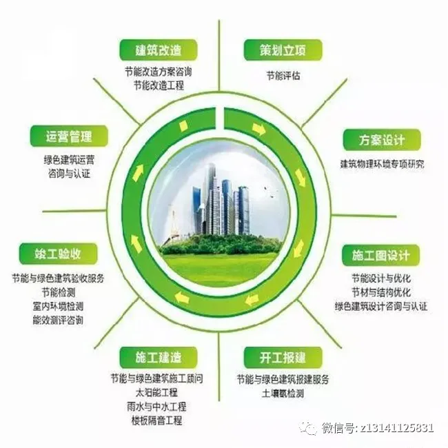 BIM绿色建筑是什么?BIM如何在绿建发挥作用