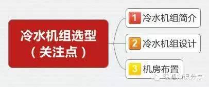 冷水机组选型