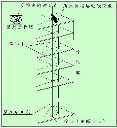 超高层金融办公区测量工程施工方案