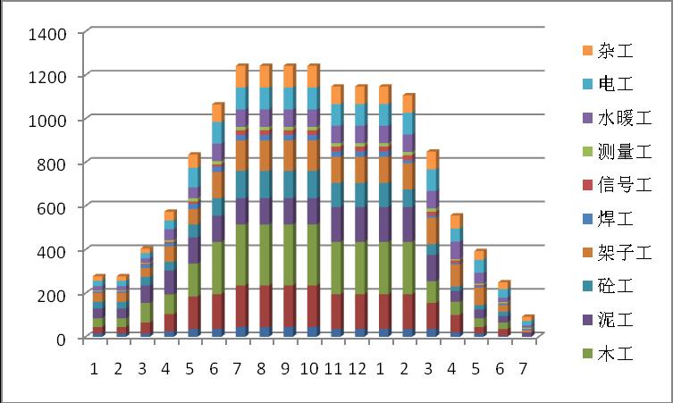 高层住宅、别墅主体及配套工程施工组织设计-31劳动力柱状图