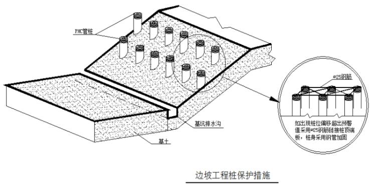 12.2m深基坑工程土钉锚索施工方案(143页)