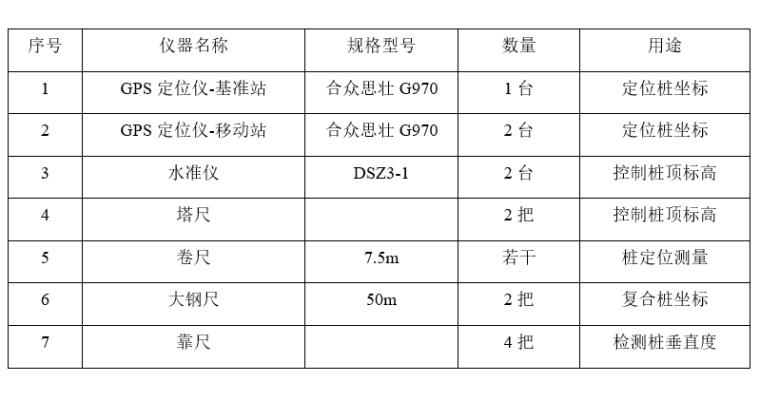 固定式支架PHC桩基专项施工方案(2017)