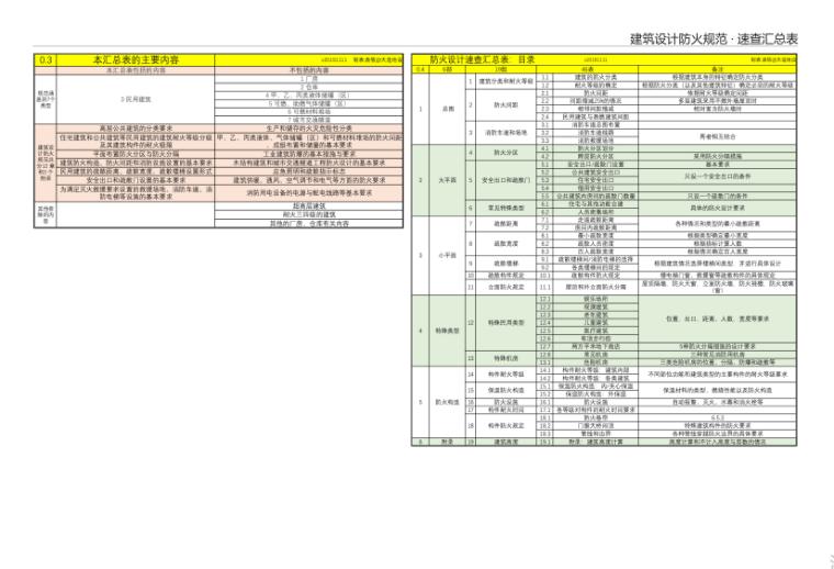 6-建筑设计防火规范 · 速查汇总表