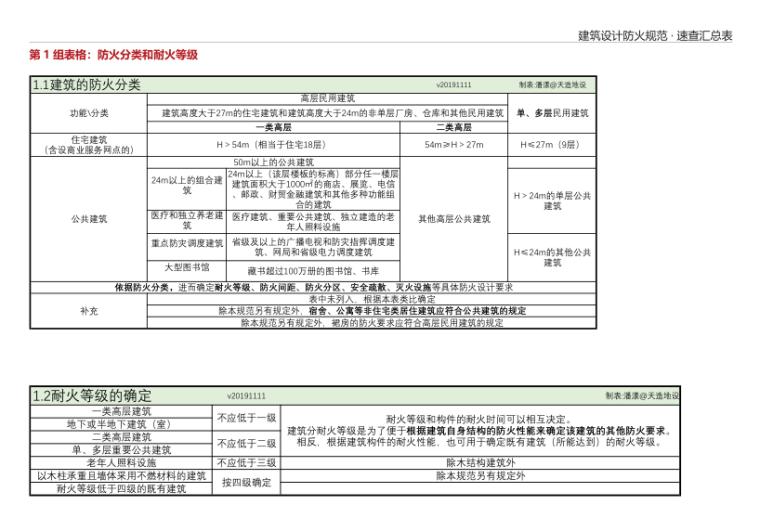 7-建筑设计防火规范 · 速查汇总表