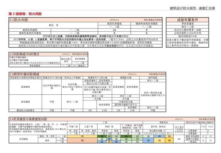 8-建筑设计防火规范 · 速查汇总表