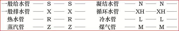 管道安装工程识图(采暖通风)