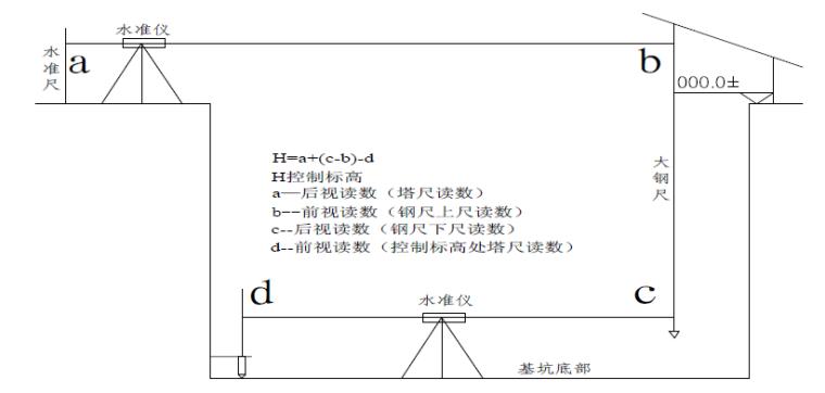 03高程施工测量控制