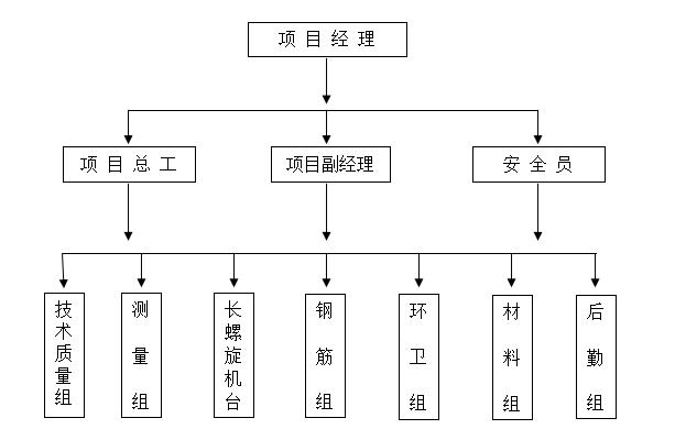 商业用地影城项目抗浮锚杆施工方案(2015)-14项目组织机构图