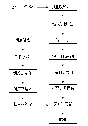 商业用地影城项目抗浮锚杆施工方案(2015)-15施工工艺流程图