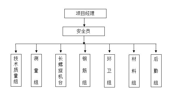 商业用地影城项目抗浮锚杆施工方案(2015)-16项目安全管理网络图