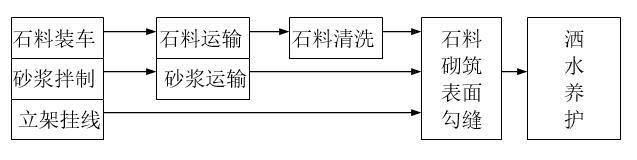 施工工艺流程