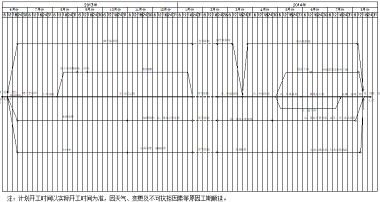 [济南]剪力墙结构高层住宅工程施工组织设计