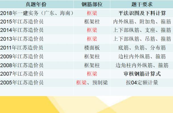 2020江苏二级造价师案例分析例题钢筋工程