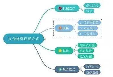 材料   碳纤维复合材料常用连接技术