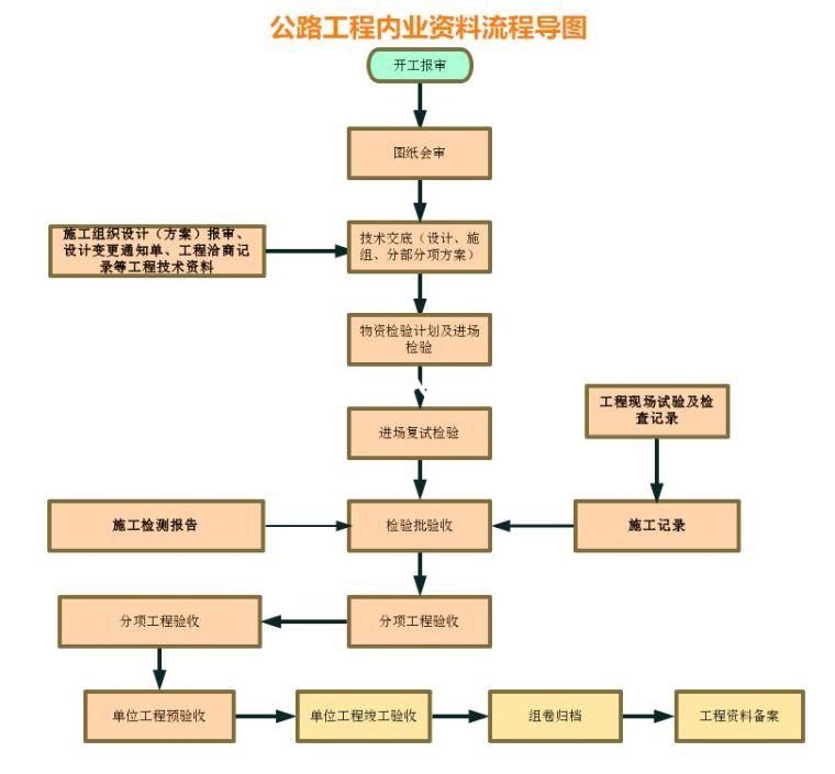 公路桥梁工程资料编制到组卷全流程