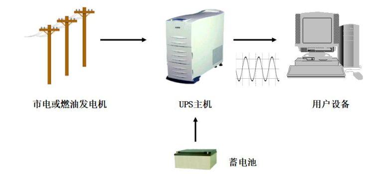ups电气计算资料下载-弱电机房UPS不间断电源全套基础知识讲解
