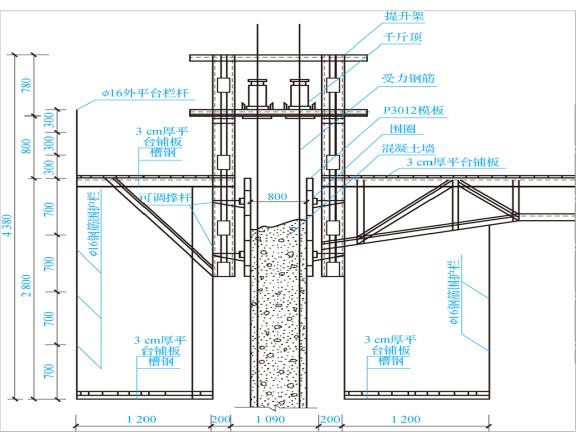 建筑施工技术之模板工程施工工艺-滑模工程技术