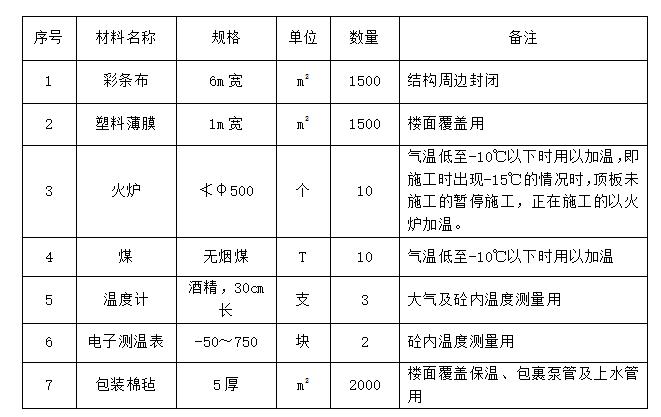 [西安]住宅工程冬期施工方案(热工计算)