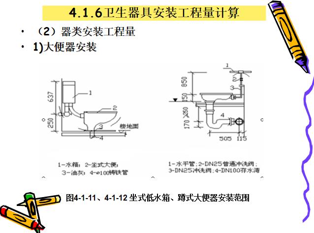 安装工程造价入门第四章水暖安装工程量计算