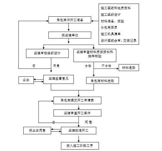 水利工程综合治理监理细则