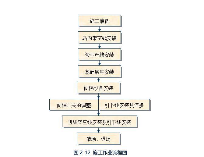 施工作业流程图