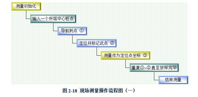 现场测量操作流程图