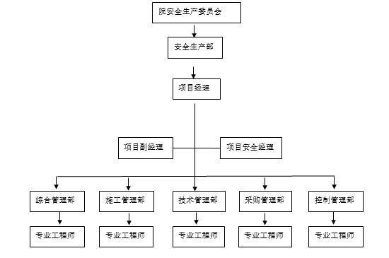 工程总承包项目部安全生产管理手册