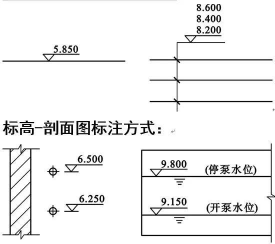 安装造价入门:给排水识图_20